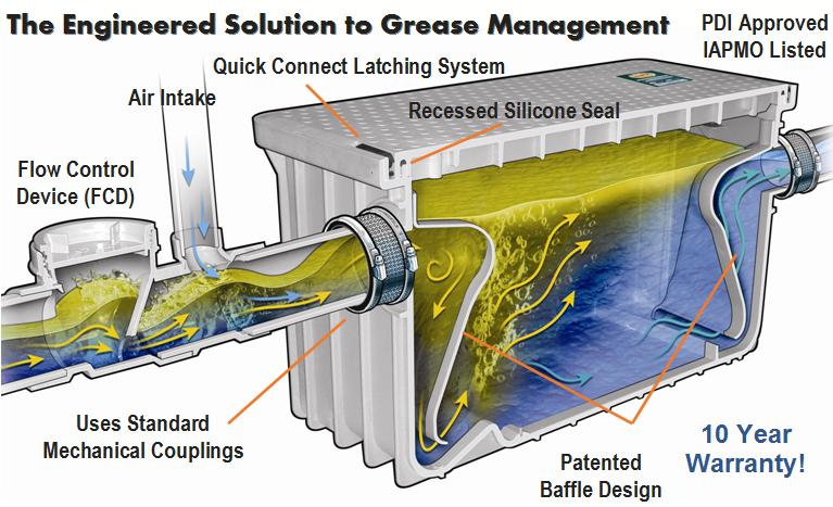 Plastic Grease Trap 50 Gpm Grease Interceptor For Food