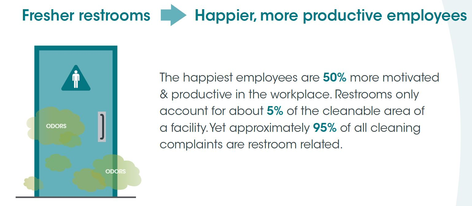 Fresher Restrooms Mean Happier Employees & Customers