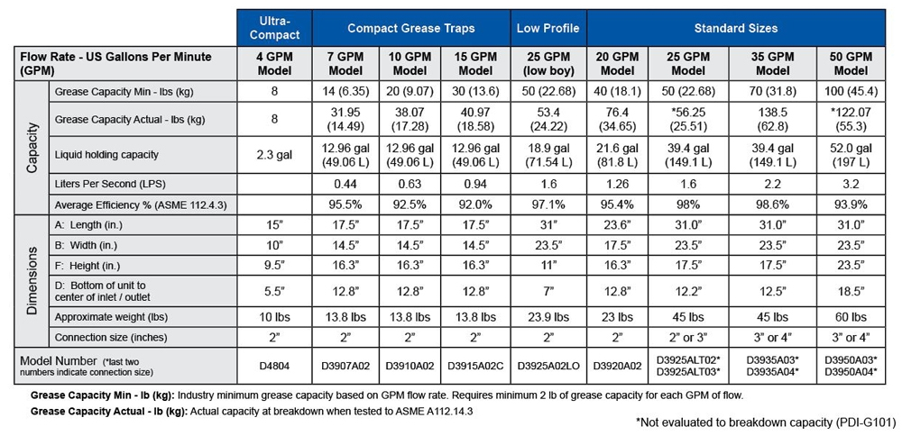 Grease Trap Sizing Chart