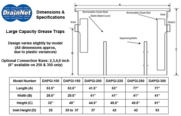 Large Capacity Grease Trap Grease Interceptor GPM Sizing Chart