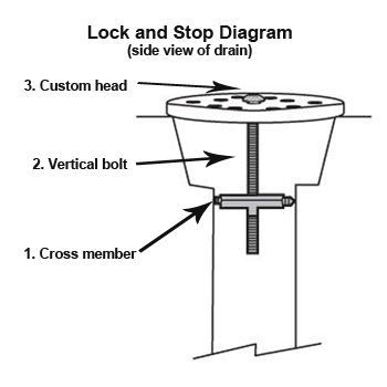 Lock & Stop drain lock for floor drains diagram