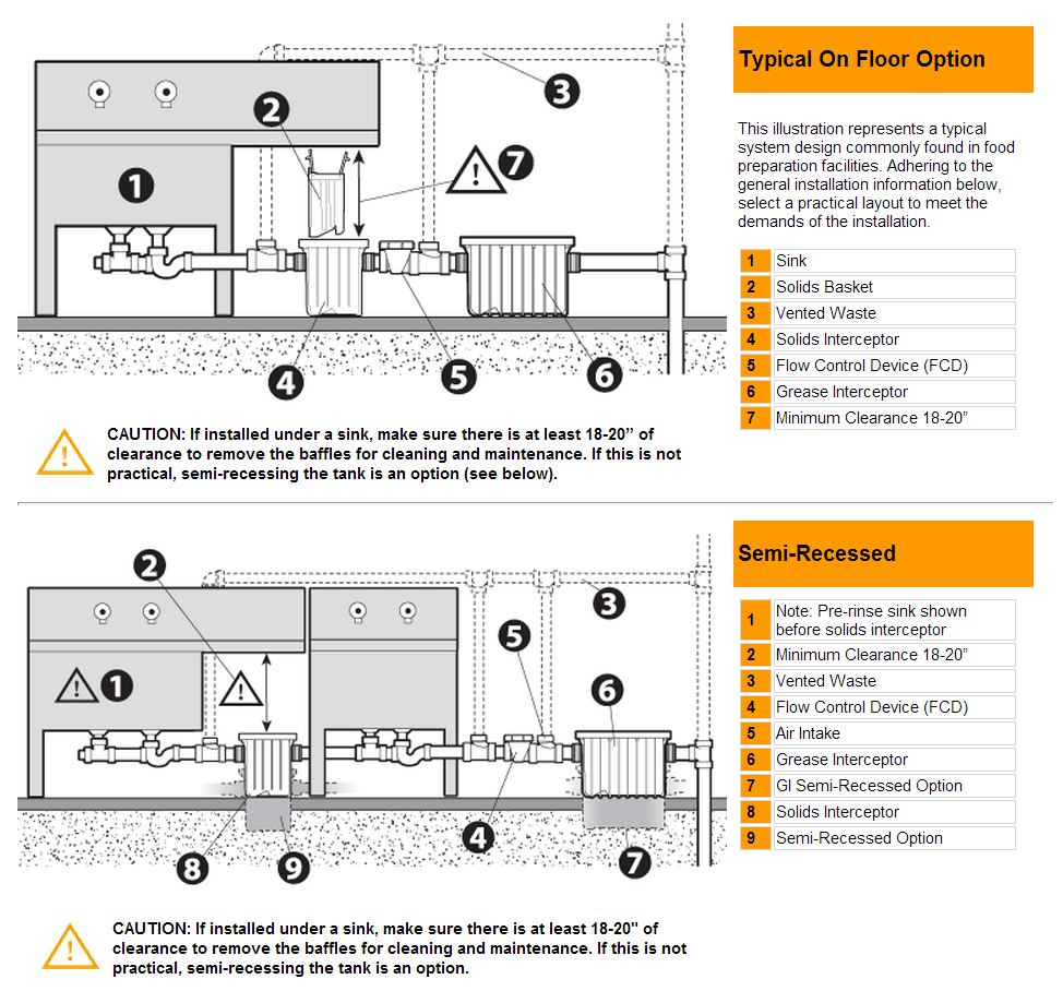 Uncategorized Kitchen Grease Trap Design solids interceptor basket accessory for canplas grease traps installation