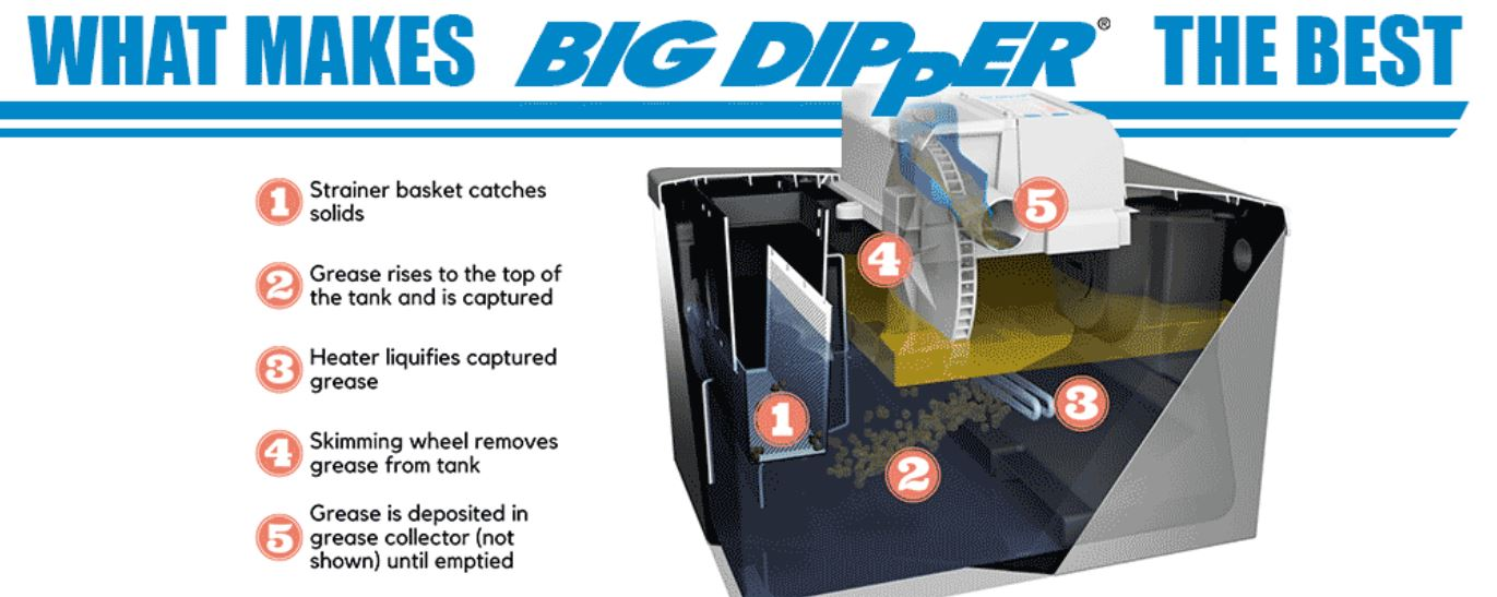Big Dipper Automatic Grease Trap