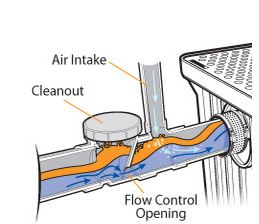 Flow Control for Grease Trap