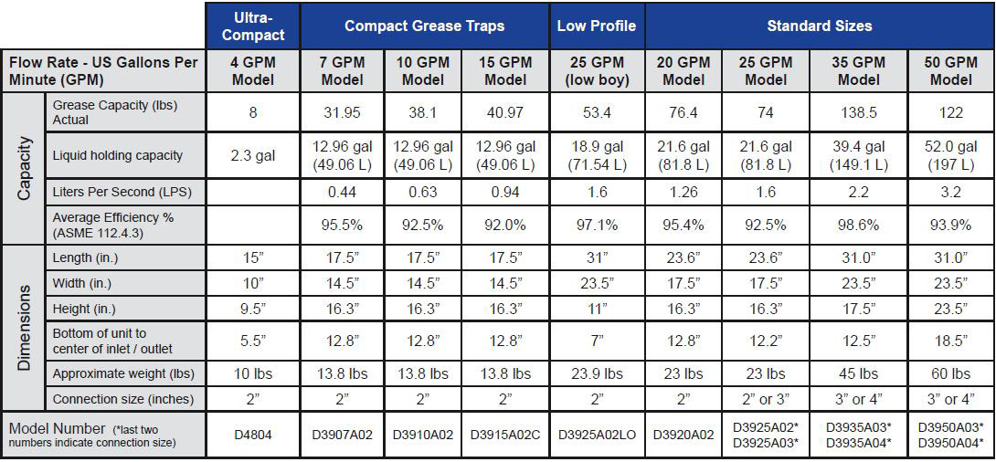 Grease Traps And Grease Interceptors For Restaurants And