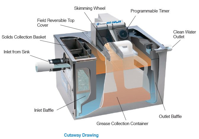 Big Dipper W350 Is Automatic Grease Trap